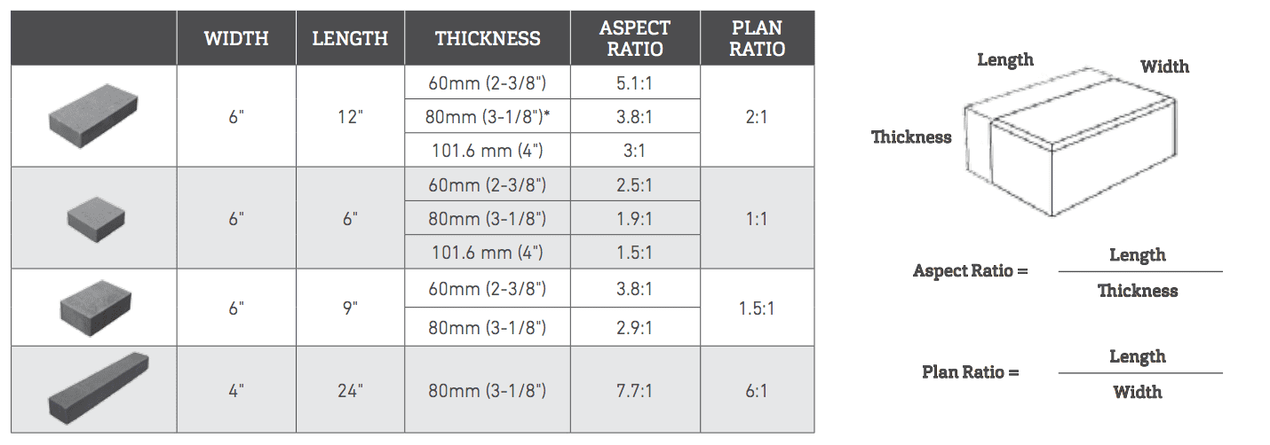 Sample Aspect Ratios for Interlocking Concrete Paver Design