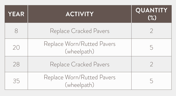 Paver Surface Maintenance Timeline