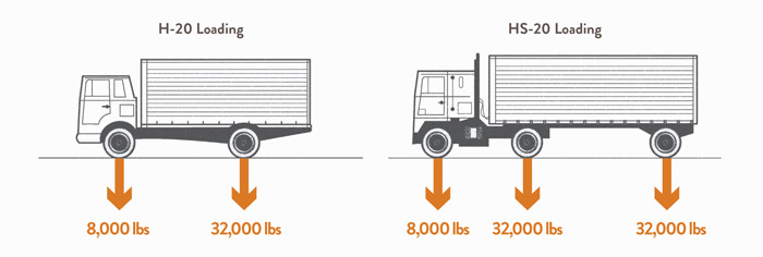 H-20/HS-20 Truck Loading Limitations