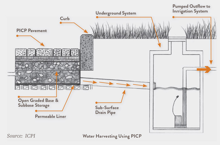 Rainwater Harvesting With PermeCapture System